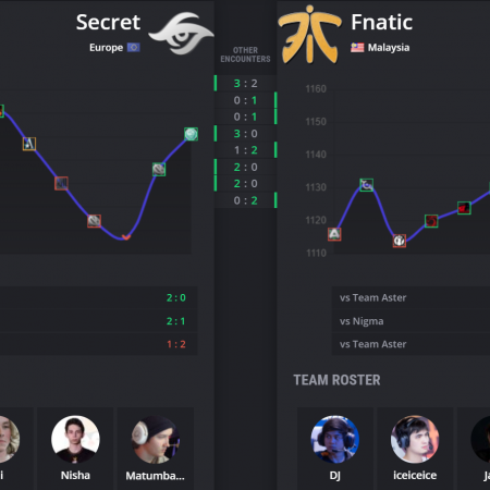 Dota 2: Fnatic và team Secret tại vòng playoff Leipzig major